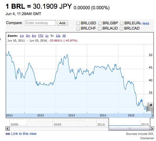 円=ブラジルレアル 過去5年間の為替チャート