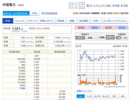中国電力 300株再購入