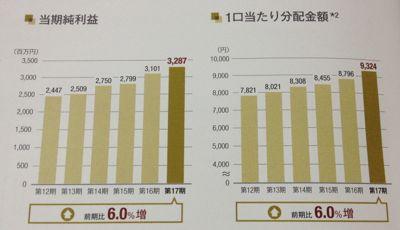 産業ファンド投資法人 業績推移は順調です