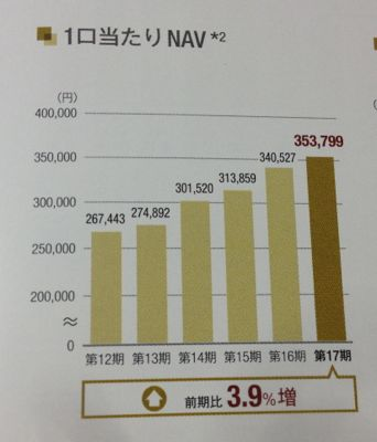 産業ファンド投資法人 1口あたりNAVも増加中です