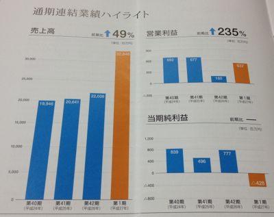 日本創発グループ M&Aに積極的です