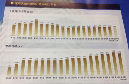 ジャパンエクセレント投資法人 運用実績の推移
