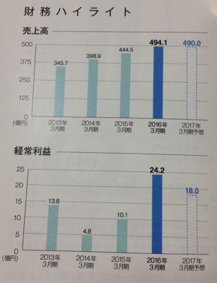 三栄コーポレーション 業績は復調傾向です