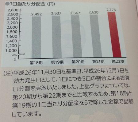 阪急リート投資法人 足元の分配金は好調です