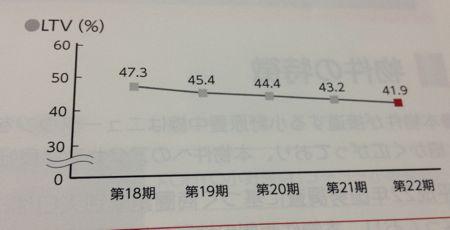 阪急リート投資法人 LTV低下中です