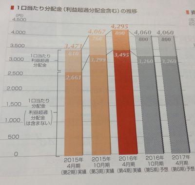 日本ヘルスケア投資法人 分配金の推移