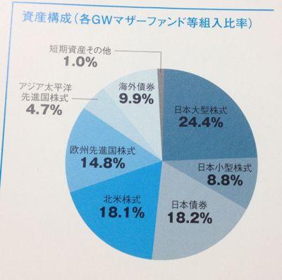 日興アセットマネジメント GW7つの卵 資産構成