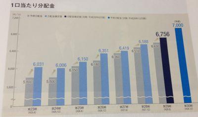 日本プライムリアルティ投資法人 分配金の伸び