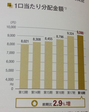 産業ファンド投資法人 伸び続ける分配金額