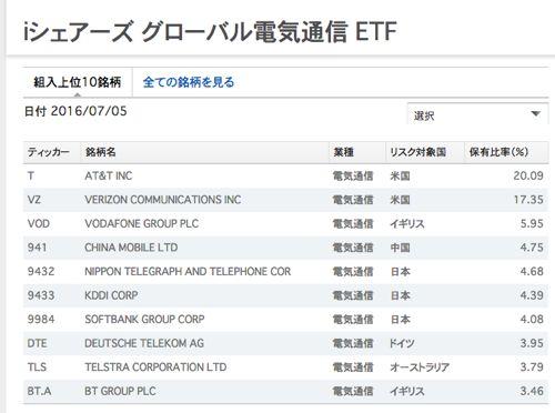 iシェアーズグローバル電気通信ETF 組入上位銘柄