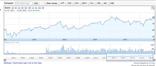 iシェアーズ米国不動産ETF 過去5年間の投資口価格推移