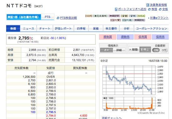 NTTドコモ 200株売却