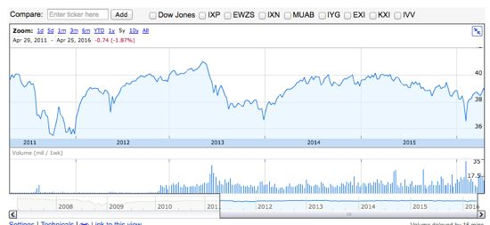 PFF 株価チャート