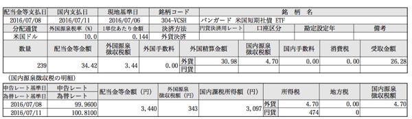 VCSH 分配金