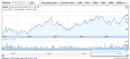 電能実業の過去1年間株価チャート