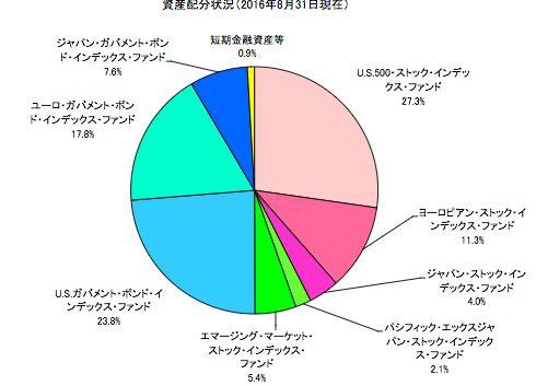 セゾン・バンガード・グローバルバランスファンド 投資比率
