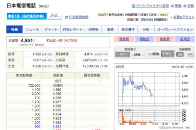 日本電信電話 100株売却