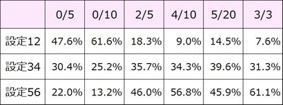 クレアの秘宝伝2 RT判別性能比較3