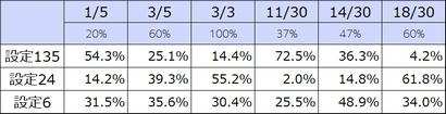 クレアの秘宝伝2 RT判別性能比較4