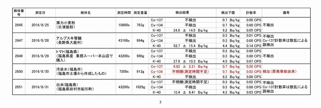 2016年8月測定結果一覧_03