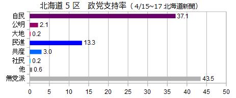 北海道5区政党支持率