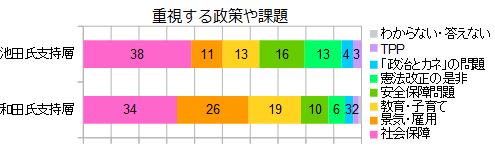 北海道5区重視する政策