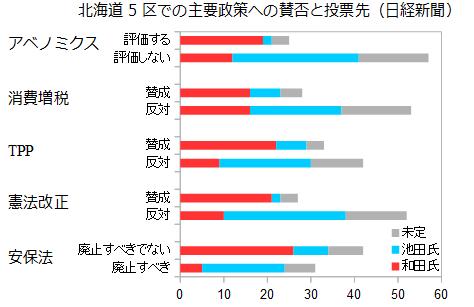 北海道5区主要政策