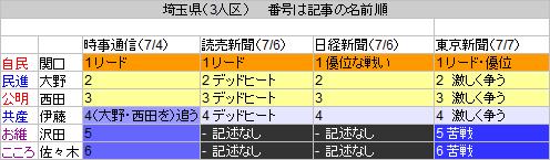 11埼玉県