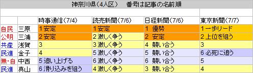 13神奈川県