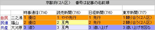 26京都府