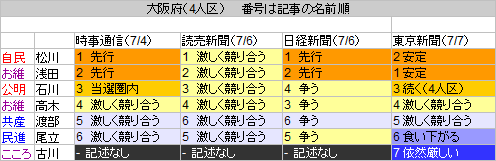 27大阪府
