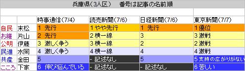 28兵庫県