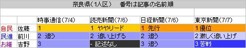 29奈良県