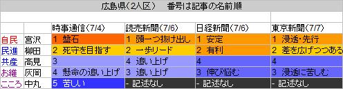 33広島県