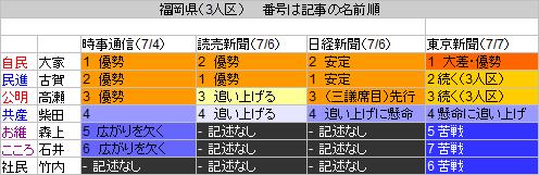 38福岡県