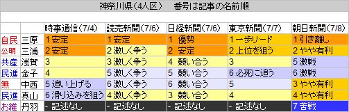 13神奈川