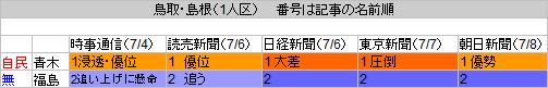 31鳥取島根