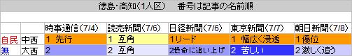 35徳島高知