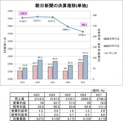 160805朝日新聞決算推移