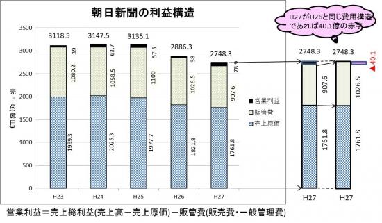 朝日新聞の利益構造2