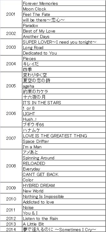 20160507用・レパートリー(winds作品)