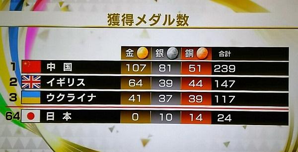 20161012用・メダル数