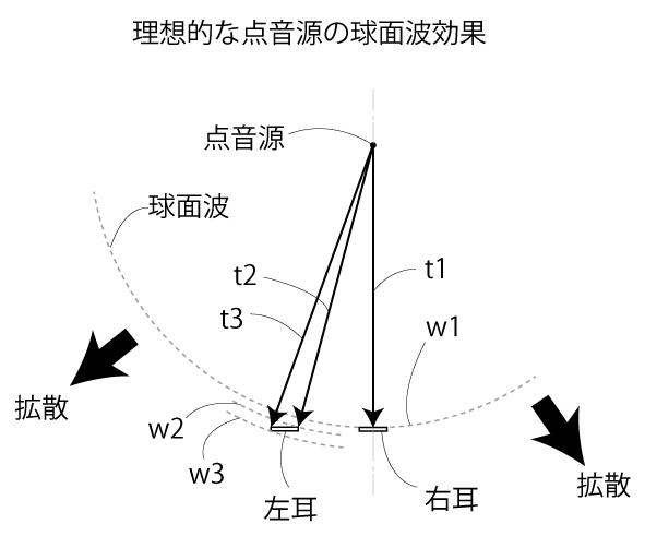 点音源における球面波効果