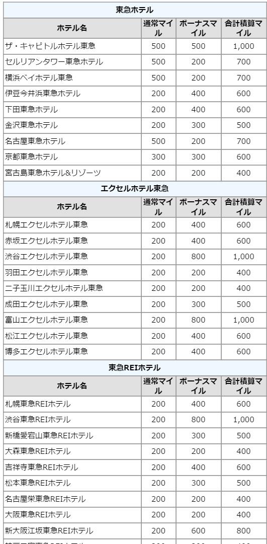 JALで東急ホテルズの宿泊で最大1,000マイル 春夏キャンペーン