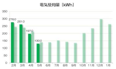 201605電気
