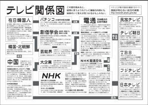 テレビ関係図