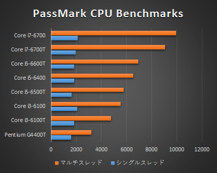 HP EliteDesk 800 G2_プロセッサー比較_160413