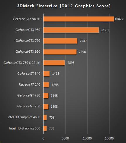 430_日本HPのデスクトップPC_3DMark_グラフィックス_160421