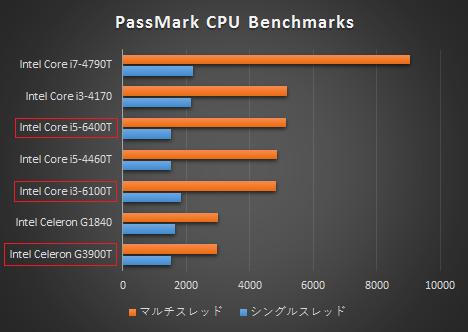 HP Slimline 260 プロセッサー比較_01s