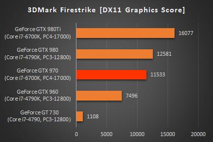 468_ENVY 750 GTX970_3DMark_グラフィックス_160702
